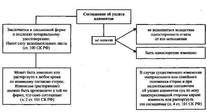 Форма соглашения